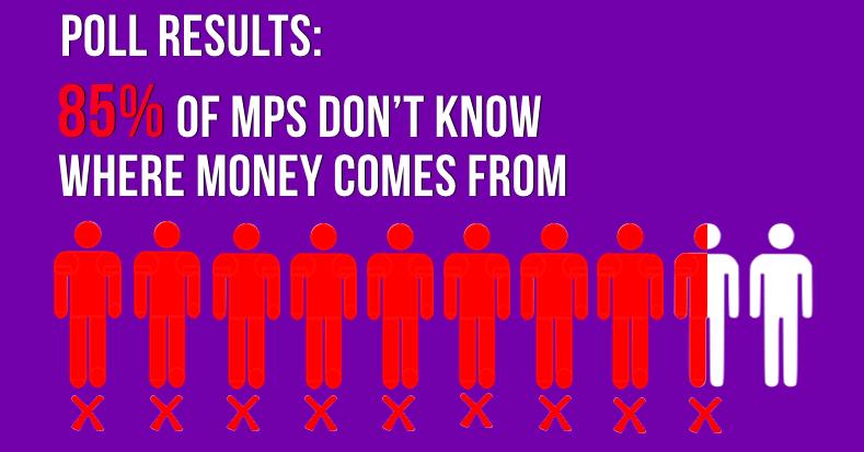 El 85% de los parlamentarios no sabe de dónde sale el dinero